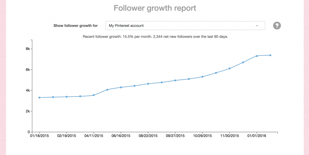 How I Grew my Pinterest with 2500 New Followers in 90 Days