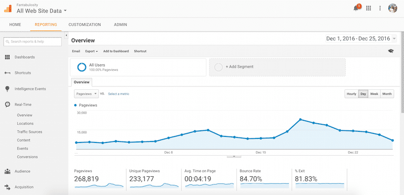 December 2016 Pageviews for Fantabulosity