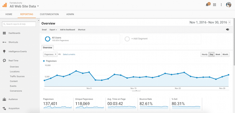 November 2016 Pageviews for Fantabulosity