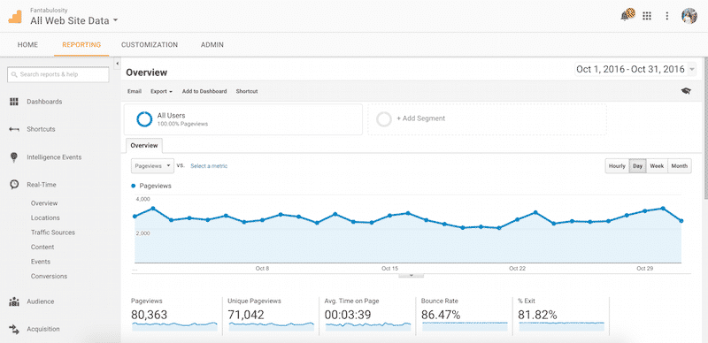 October 2016 Pageviews for fantabulosity.com